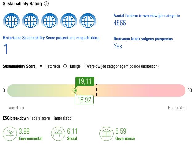 Duurzaamheidsscore ofwel sustainability rating van morningstar voor het beleggingsfonds Mixfonds offensief van de ASN Bank